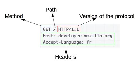 An overview of HTTP - HTTP | MDN