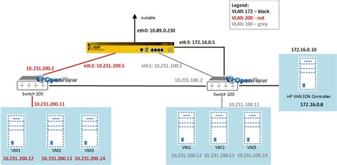 SDN Adaptive – Intelligent Load Balancing for the