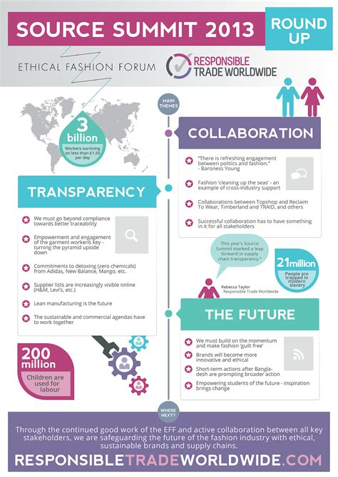 Ethical Fashion Event Infographic on Behance