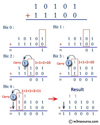 Java exercises: Add two binary numbers - w3resource