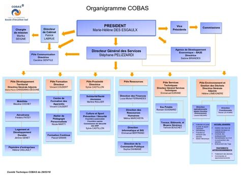 Ressources Humaines | L'Agglo COBAS